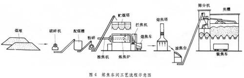 炼焦   炼焦煤在隔绝空气条件下加热到1000左右(高温干馏),通过热分解和结焦产生焦炭、焦炉煤气和炼焦化学产品的工艺过程。冶金焦炭含碳量高,气孔率高,强度大(特别是高温强度),是高炉炼铁的重要燃料和还原剂,也是整个高炉料柱的支撑剂和疏松剂。炼焦副产的焦炉煤气发热值高,是平炉和加热炉的优良气体燃料,在钢铁联合企业中是重要的能源组分。炼焦化学产品是重要的化工原料。因此炼焦生产是现代钢铁工业的一个重要环节。 简史   中国明代以前就已采用土窑炼焦,并用焦炭冶铁。到20世纪初,经过发展的土窑有圆窑和长窑两种,